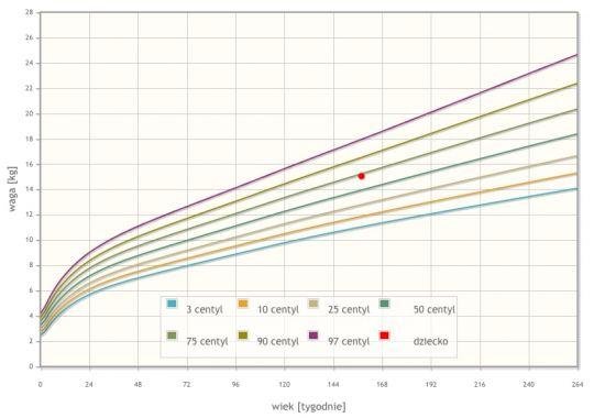 BMI dziecka siatka centylowa 1