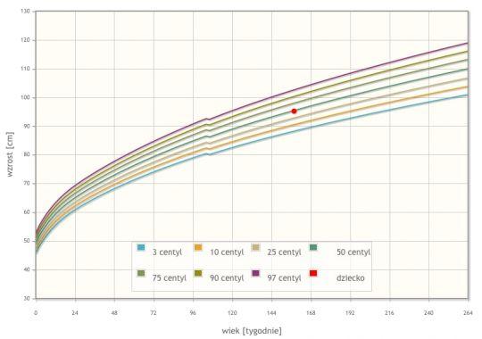 BMI dziecka siatka centylowa wzrost