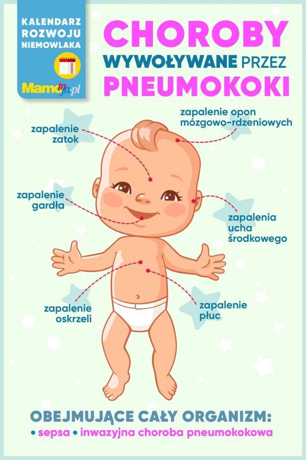 choroby wywoływane przez pneumokoki