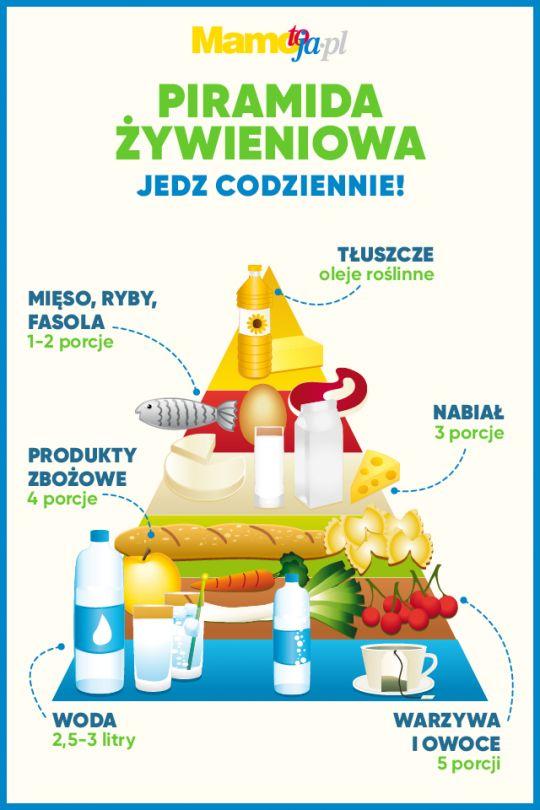 piramida żywieniowa w diecie matki karmiącej