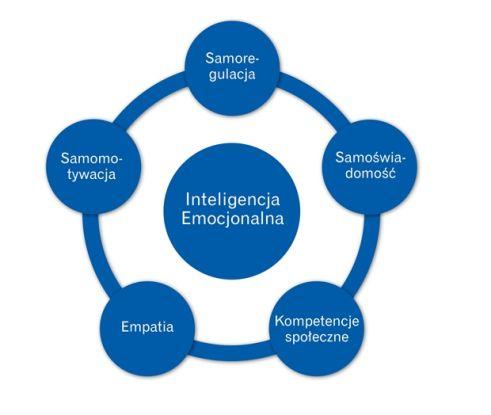 Znalezione obrazy dla zapytania inteligencja