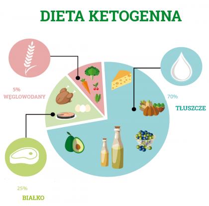 dieta padaczka