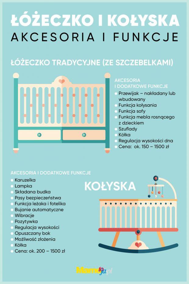 Akcesoria i dodatkowe funkcje łóżeczek i kołysek - infografika