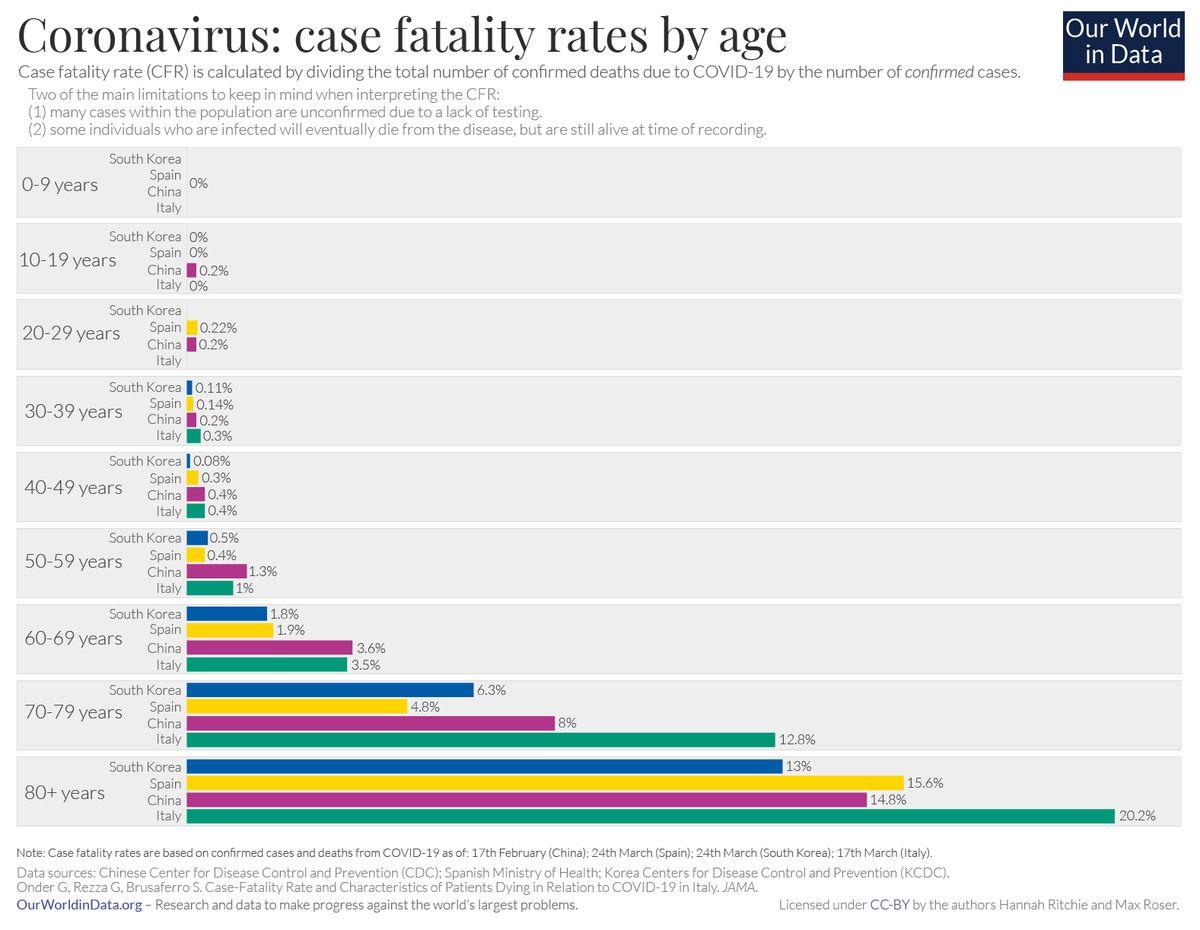 DTP a koronawirus statystyki śmierci na COVID-19 wg wieku