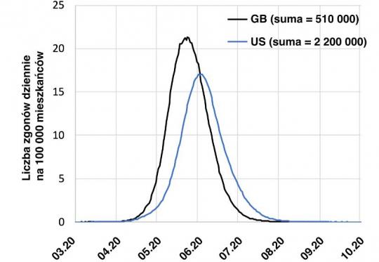 model matematyczny przebiegu epidemii koronawirusa
