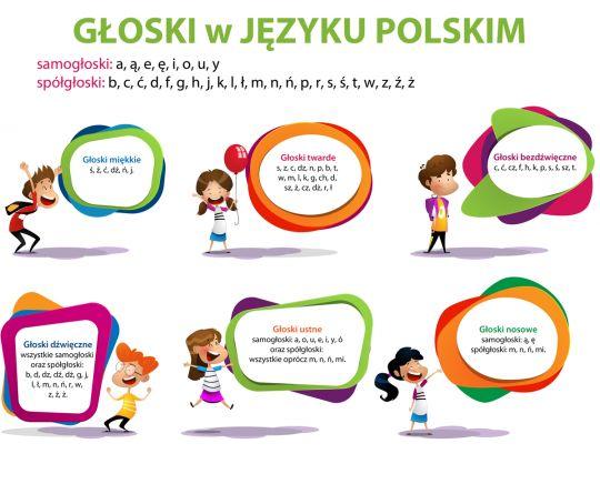 głoski w języku polskim - podział głosek
