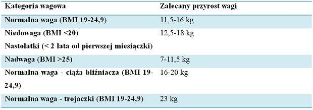 dieta wegetariańska w ciąży przyrost masy ciała w ciąży