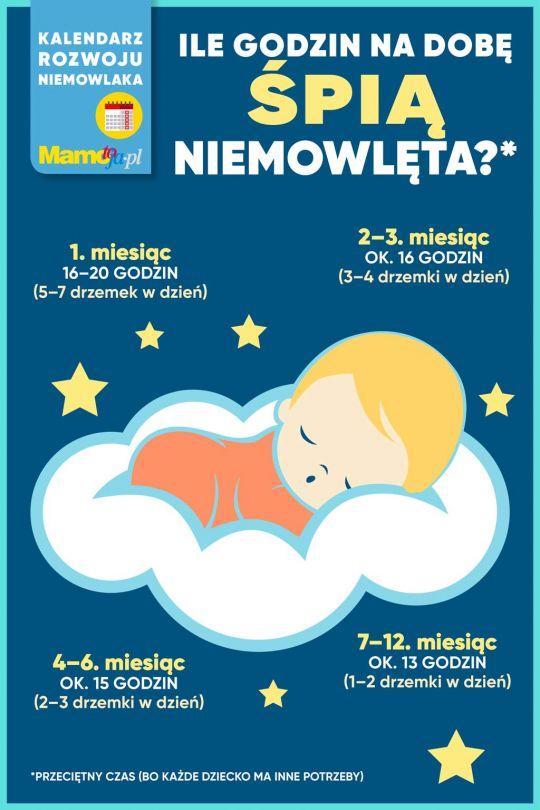 Ile powinny spać niemowlęta
