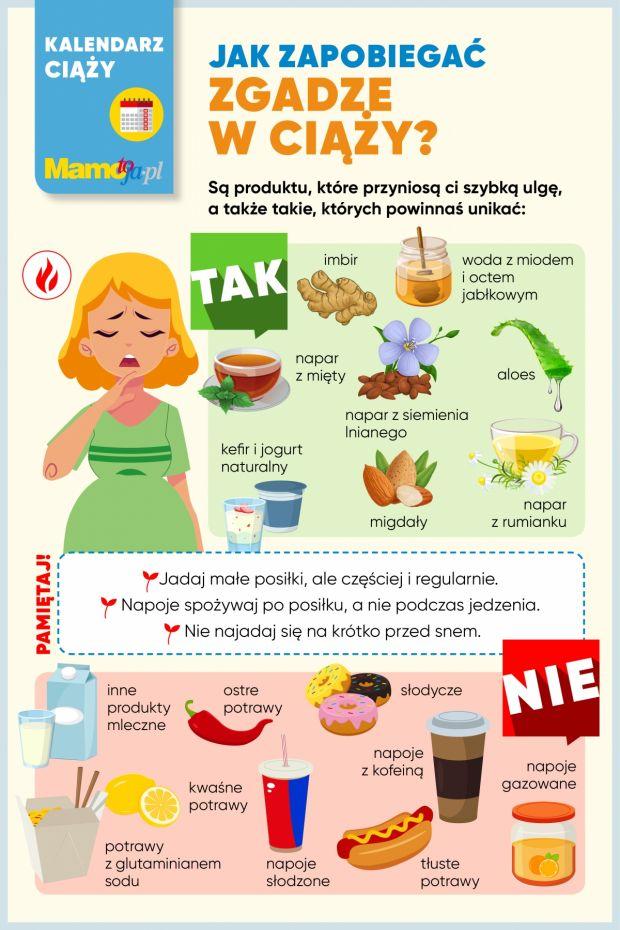 Jak zapobiegać zgadze w ciąży?