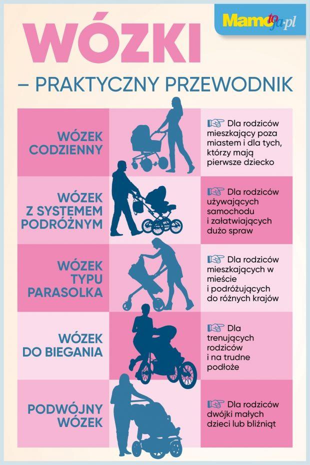 Wózek dla dziecka - praktyczny przewodnik