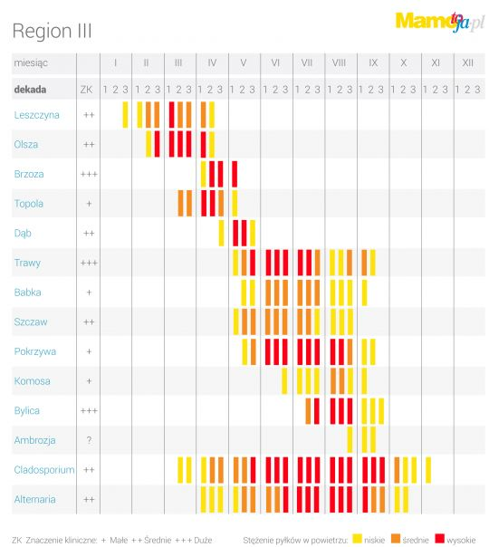 kalendarz pylenia w regionie III