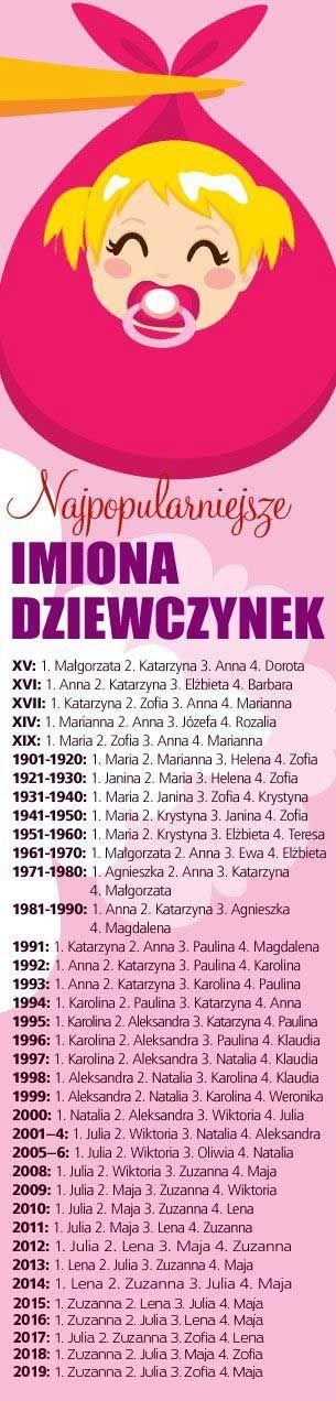 najpopularniejsze imiona dla dziewczynek w Polsce