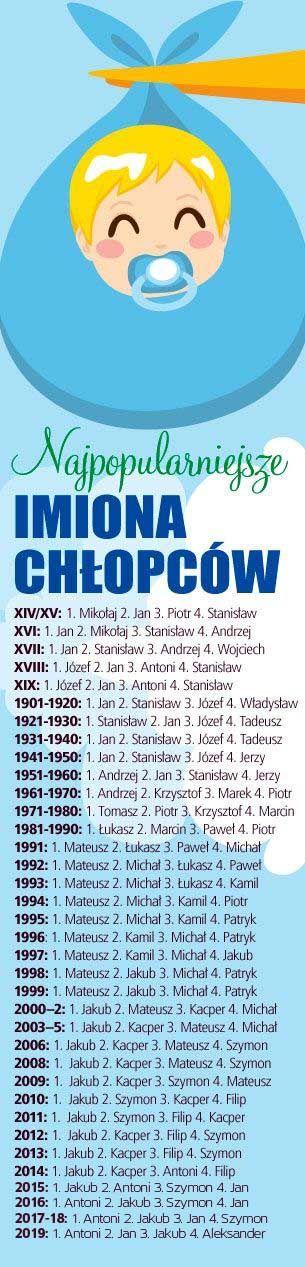najpopoularniejsze imiona dla chłopców w Polsce