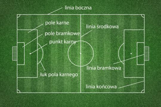 piłka nożna zasady boisko