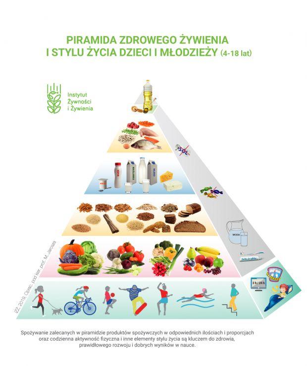 Piramida żywienia dzieci i młodzieży