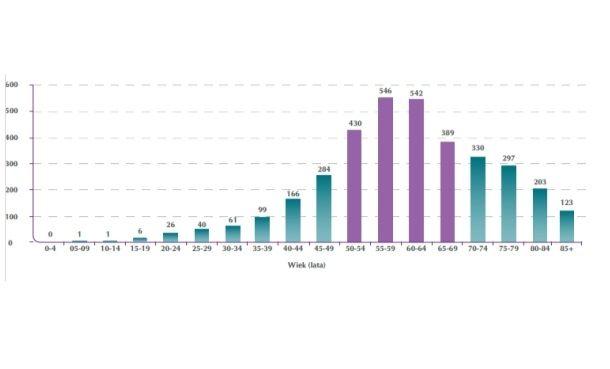 Rak jajnika - wykres zachorowań