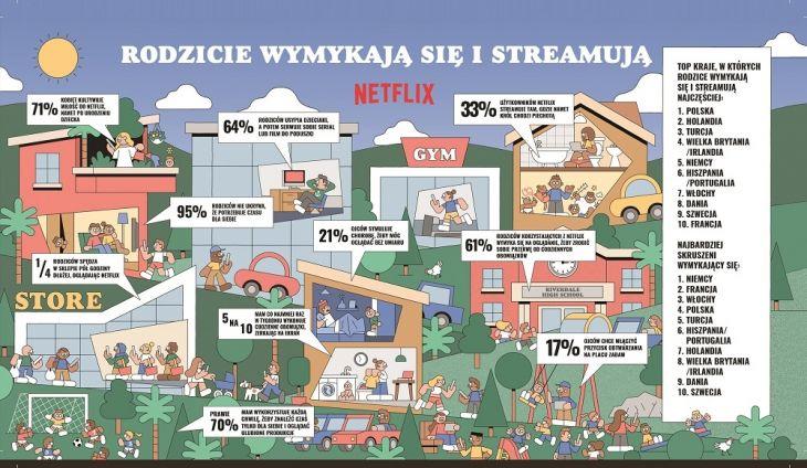 Rodzice na Netflixie