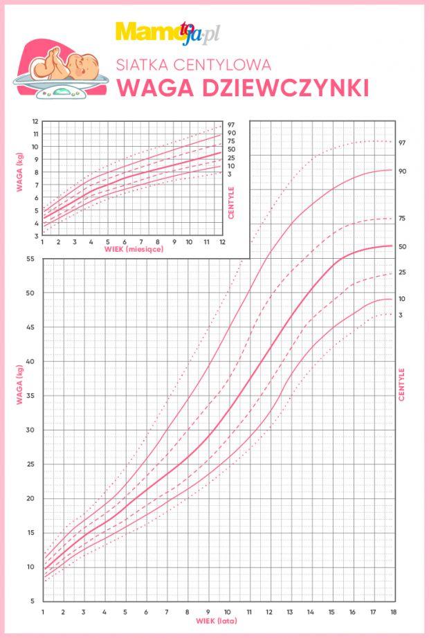 Siatka centylowa dla dziewczynek:waga