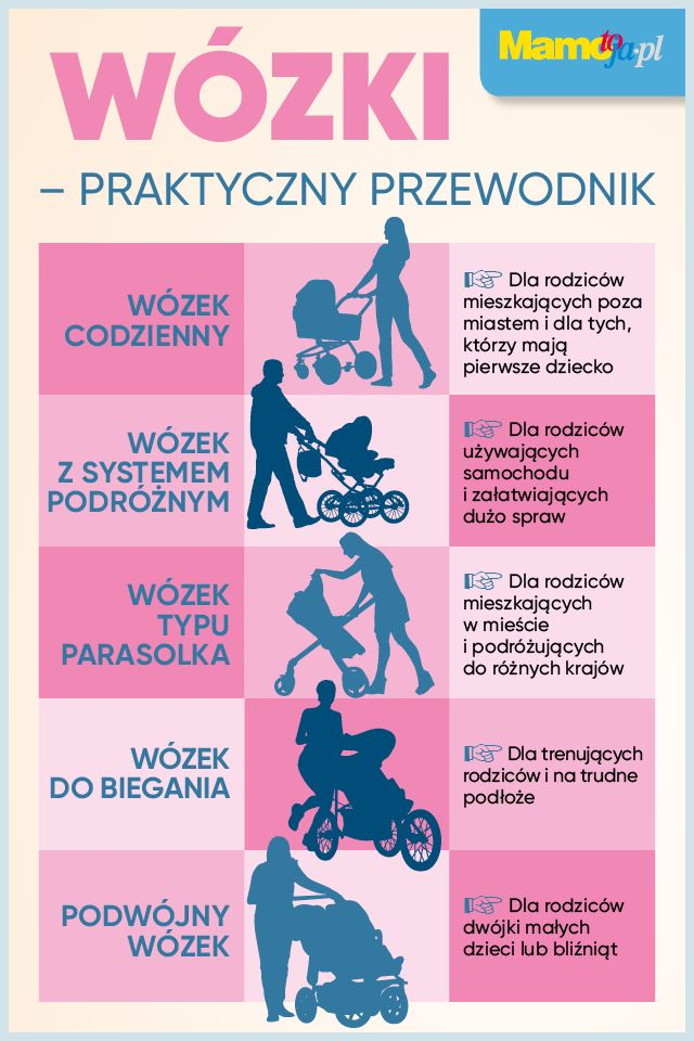 Wózek dla dziecka - jaki wózek dla niemowlaka wybrać